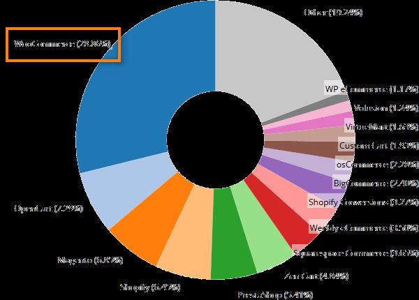 WooCommerce représente 28% des boutiques en ligne dans le monde