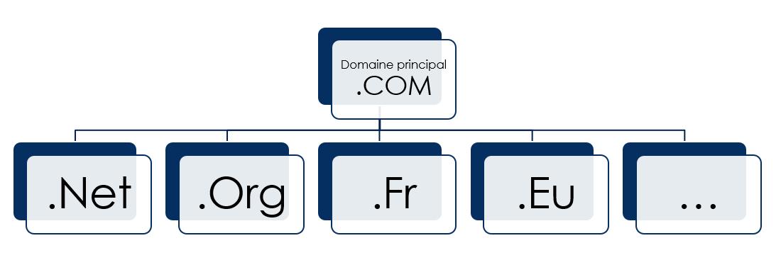 Acheter plusieurs noms de domaine est-ce utile pour le référencement ?