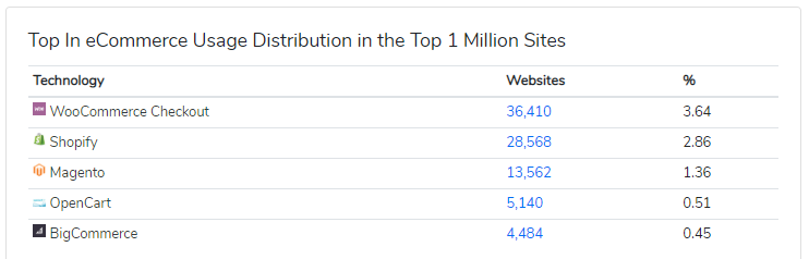 Source : https://trends.builtwith.com/shop