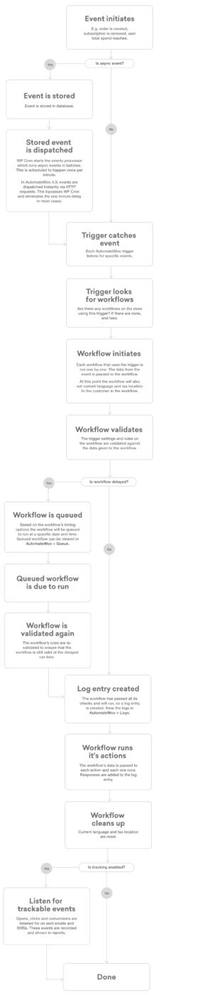 AutomateWoo-Cycle de vie-d'un-flux-de-travail-basé-sur-un-événement