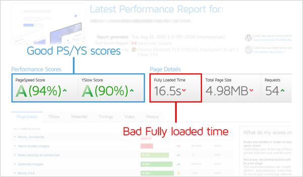 Bons scores PS / YS, mauvais temps complètement chargé.