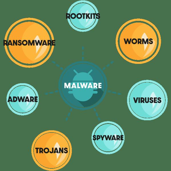 Diagramme montrant les différents types de logiciels malveillants, y compris les chevaux de Troie, les vers, les rootkits, etc.